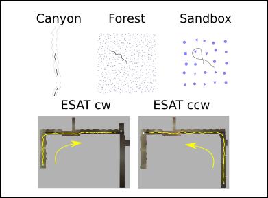 experimental setup environments